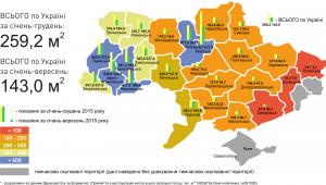 Мал 1. Прийняття в експлуатацію житла за регіонами України, усього загальної площі у розрахунку на 1000 осіб, м2 у січні-грудні 2015 р. (порівняно з показниками за січень-вересень 2015 р.)