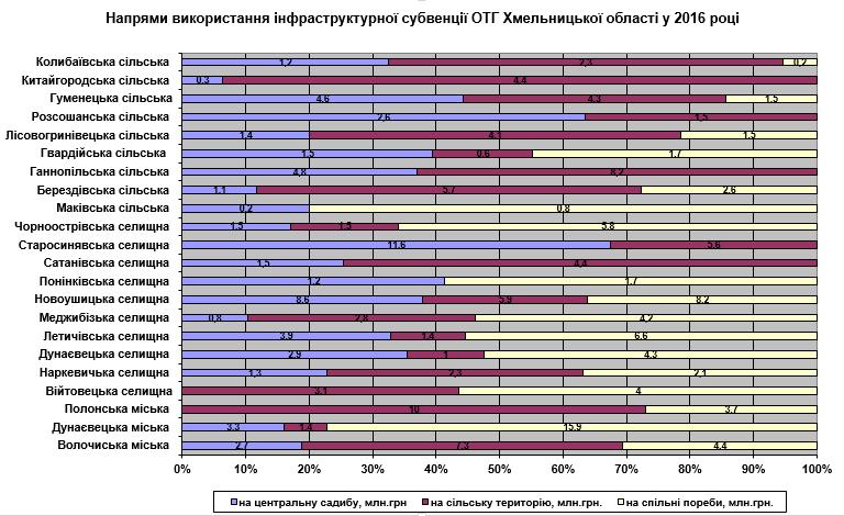 Мал. 5. Напрями використання інфраструктурної субвенції ОТГ Хмельницької області у 2016 році