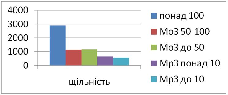 Малюнок 1.4. Щільність населення у різних категоріях міст