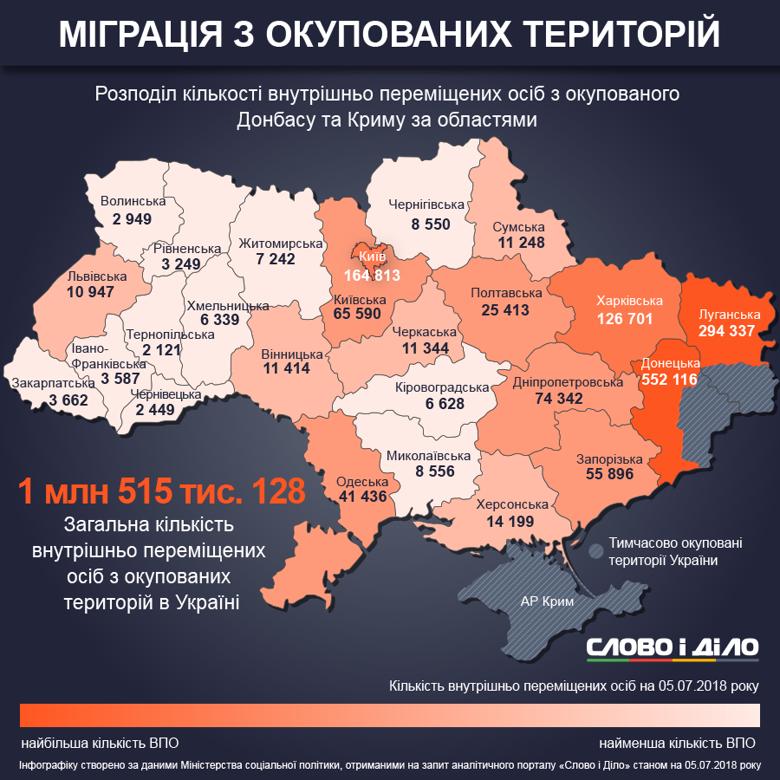 Малюнок 5. Вимушені переселенці в українських регіонах.