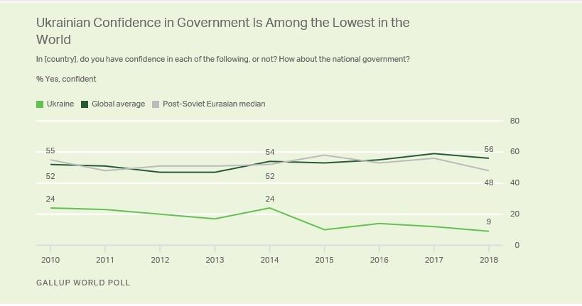 Малюнок 6. Динаміка зміни рівня довіри до державної влади (джерело - Інститут Геллапа).