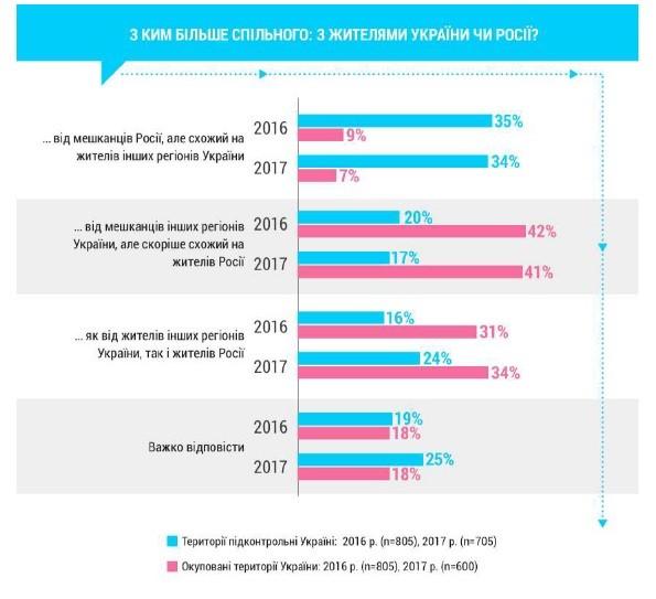 Малюнок 7. Регіональна ідентичність (Донбас) (джерело «Група Рейтинг»).