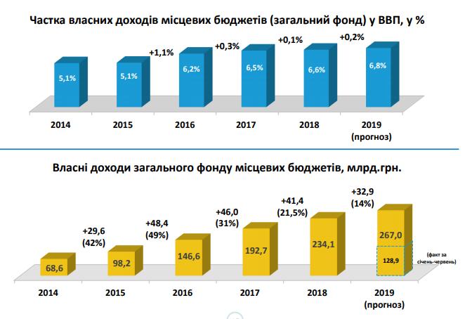 Зростання місцевих бюджетів впродовж реформи