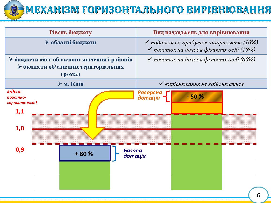 Механізм горизонтального вирівнювання місцевих бюджетів